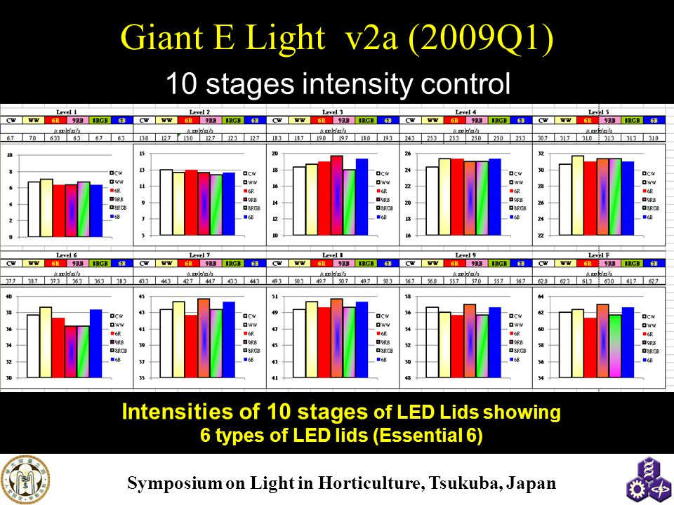 Symposium on Light in Horticulture, Tsukuba, Japan Giant E Light v2a (2009Q1) 10 stages intensity control 六種光蓋在十段光量控制下之比較 Intensities of 10 stages of LED Lids showing 6 types of LED lids (Essential 6)