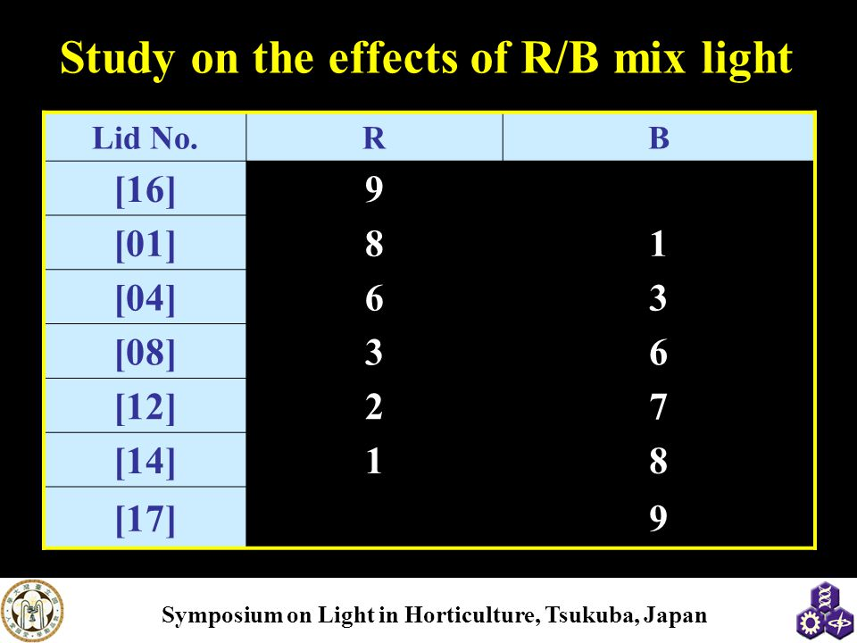 Symposium on Light in Horticulture, Tsukuba, Japan Study on the effects of R/B mix light Lid No.RB [16]9 [01]81 [04]63 [08]36 [12]27 [14]18 [17]9
