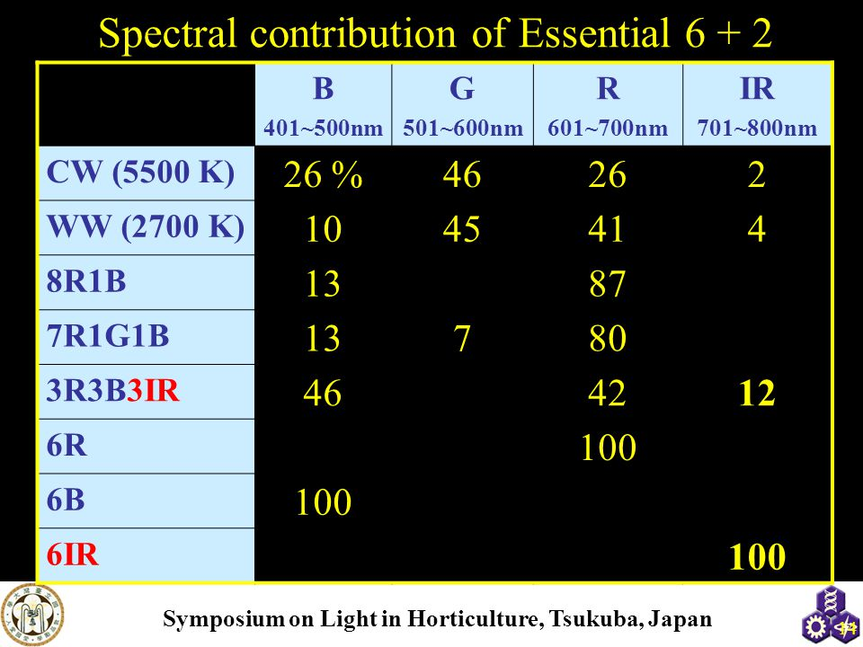 Symposium on Light in Horticulture, Tsukuba, Japan Spectral contribution of Essential 6 + 2 14 B 401~500nm G 501~600nm R 601~700nm IR 701~800nm CW (5500 K) 26 %46262 WW (2700 K) 1045414 8R1B 1387 7R1G1B 13780 3R3B3IR 464212 6R 100 6B 100 6IR 100