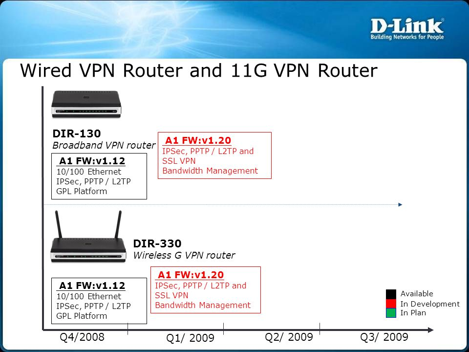 Q4/2008 Q1/ 2009 Q2/ 2009Q3/ 2009 Wired VPN Router and 11G VPN Router Available In Development In Plan A1 FW:v1.12 10/100 Ethernet IPSec, PPTP / L2TP