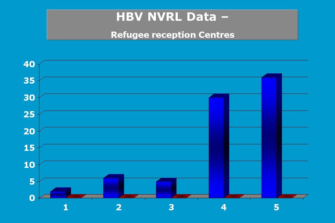 HBV NVRL Data – Refugee reception Centres