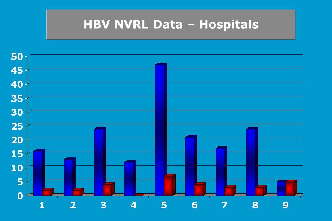 HBV NVRL Data – Hospitals
