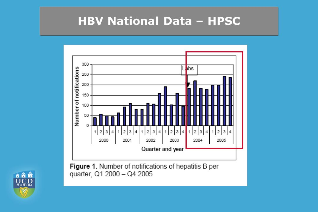 HBV National Data – HPSC