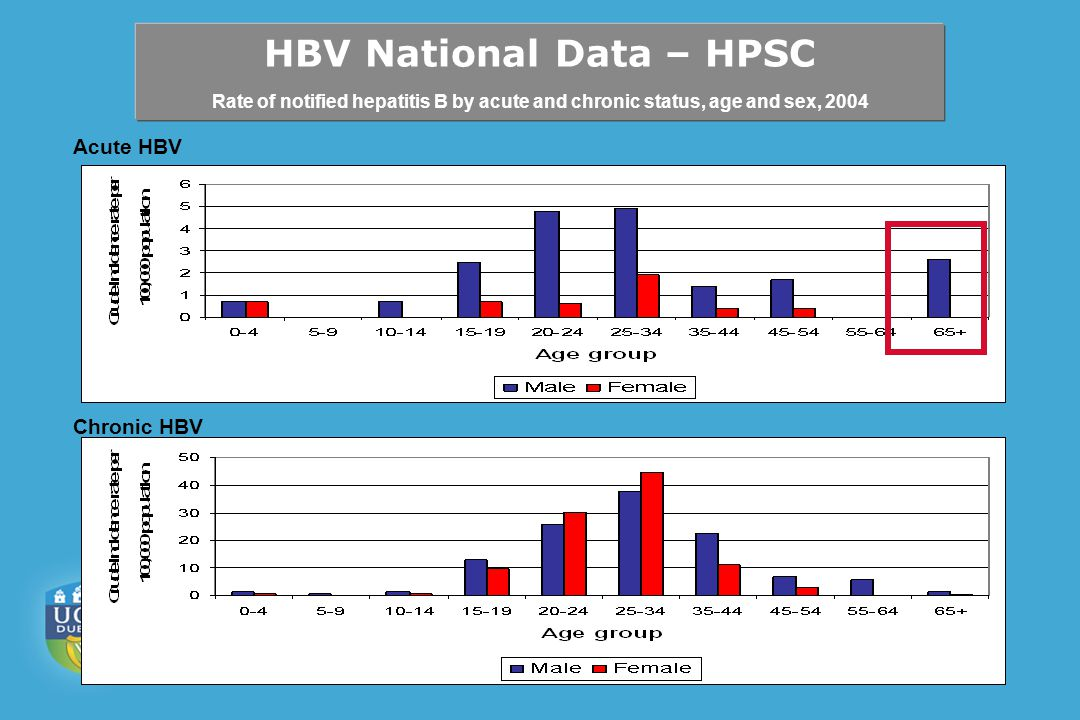 Acute HBV Chronic HBV HBV National Data – HPSC Rate of notified hepatitis B by acute and chronic status, age and sex, 2004