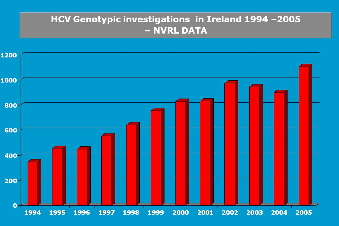 HCV Genotypic investigations in Ireland 1994 –2005 – NVRL DATA
