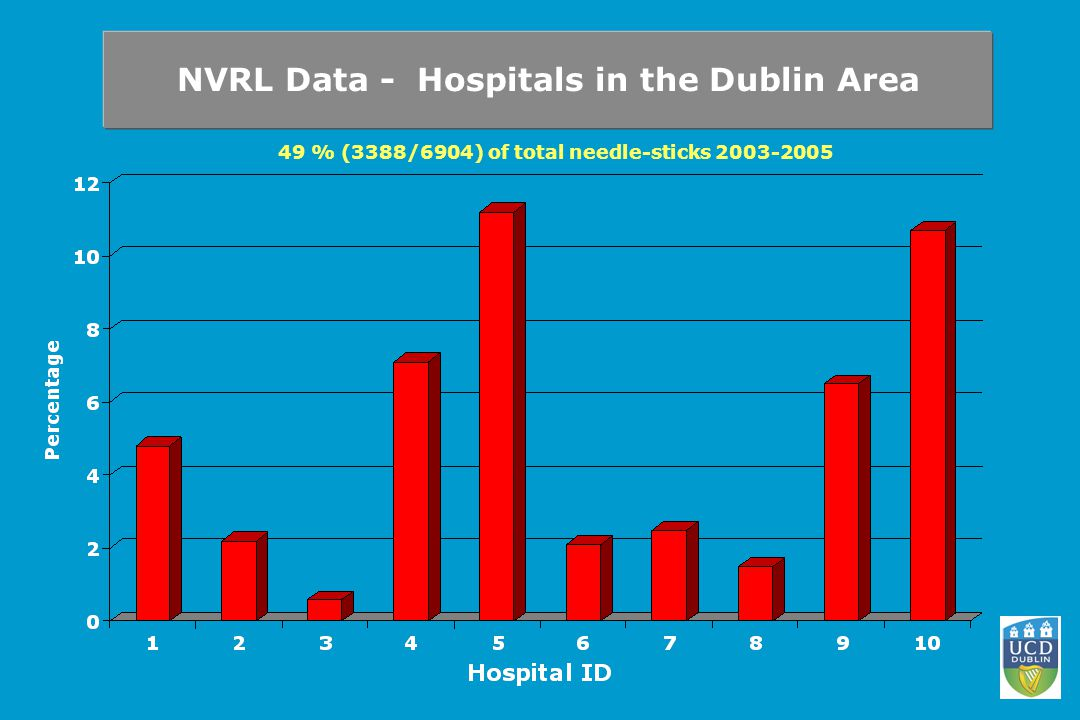 NVRL Data - Hospitals in the Dublin Area 49 % (3388/6904) of total needle-sticks 2003-2005
