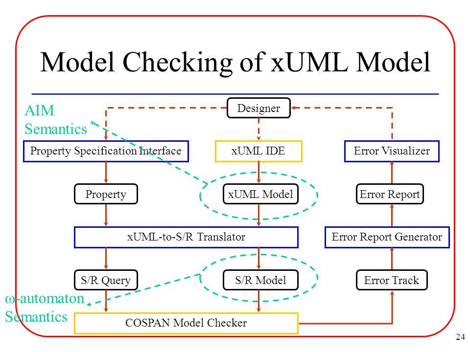 24 Model Checking of xUML Model Property Specification InterfacexUML IDEError Visualizer xUML-to-S/R TranslatorError Report Generator COSPAN Model Checker S/R ModelS/R Query Error ReportError TrackDesigner xUML Model Property AIM Semantics  -automaton Semantics