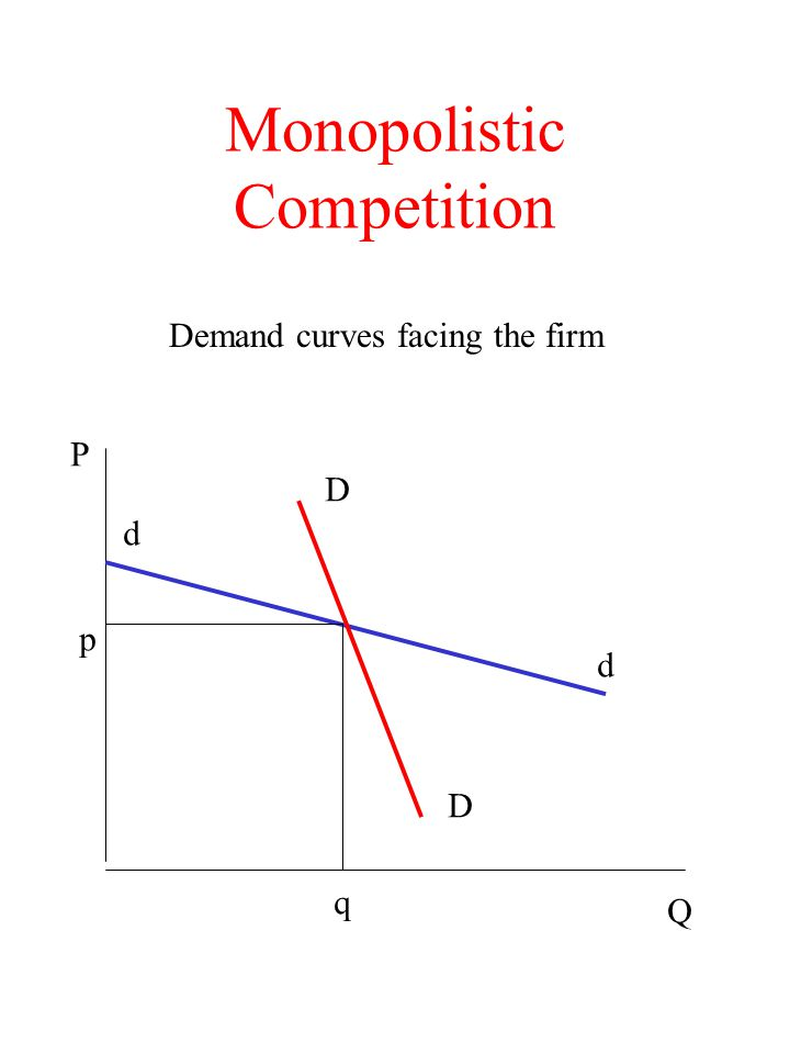 Monopolistic Competition Demand curves facing the firm d d D D p q P Q