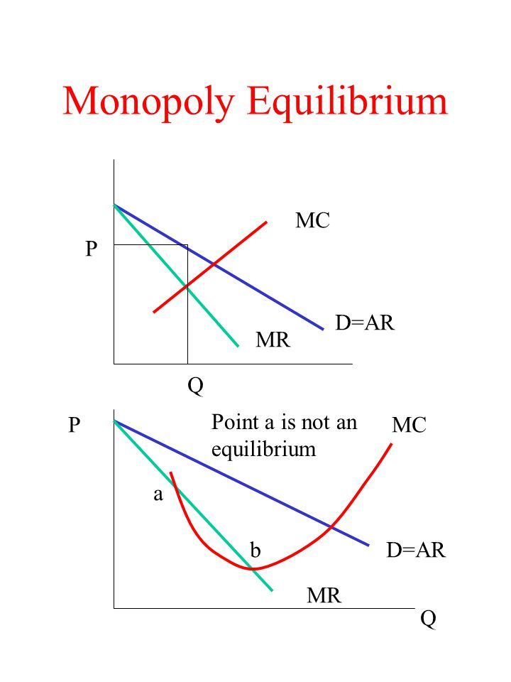Monopoly Equilibrium MC D=AR MR P Q MC D=AR MR a b P Q Point a is not an equilibrium