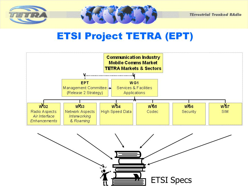 Market Overview Release 1 TETRA is almost complete Growth of Wireless communication Impact of Internet & 2.5/ 3G on TETRA market Need for TETRA enhancements is driven by new applications, e.g requiring higher data speeds.
