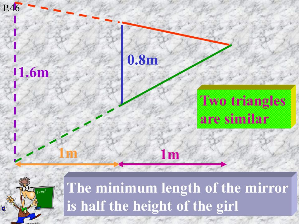 0.7m 0.05m Two pairs of Congruent triangles The minimum size of the mirror is half of the height of the lady P.46