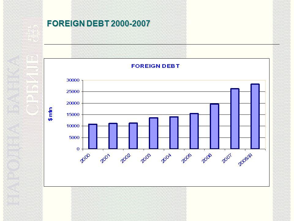 FOREIGN DEBT 2000-2007