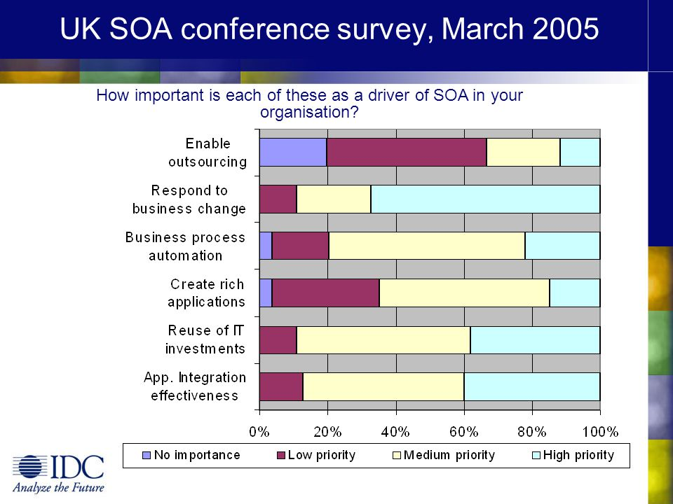 UK SOA conference survey, March 2005 How important is each of these as a driver of SOA in your organisation?