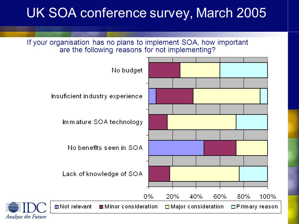UK SOA conference survey, March 2005 If your organisation has no plans to implement SOA, how important are the following reasons for not implementing?