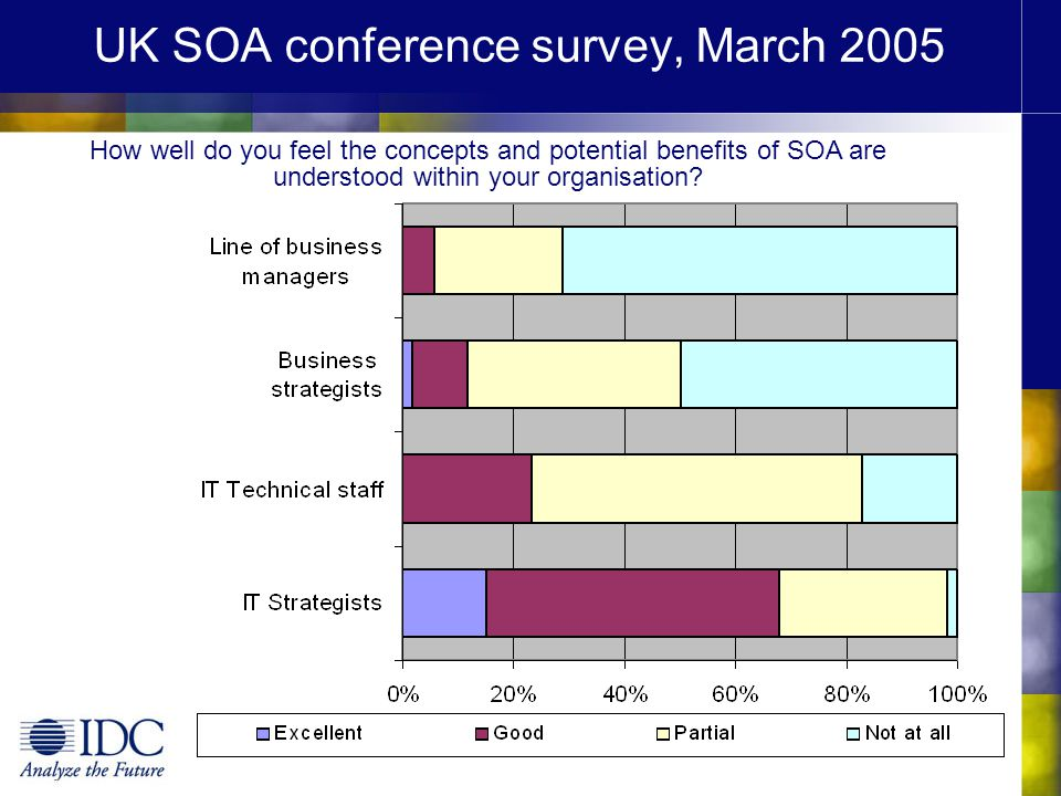 UK SOA conference survey, March 2005 How well do you feel the concepts and potential benefits of SOA are understood within your organisation?