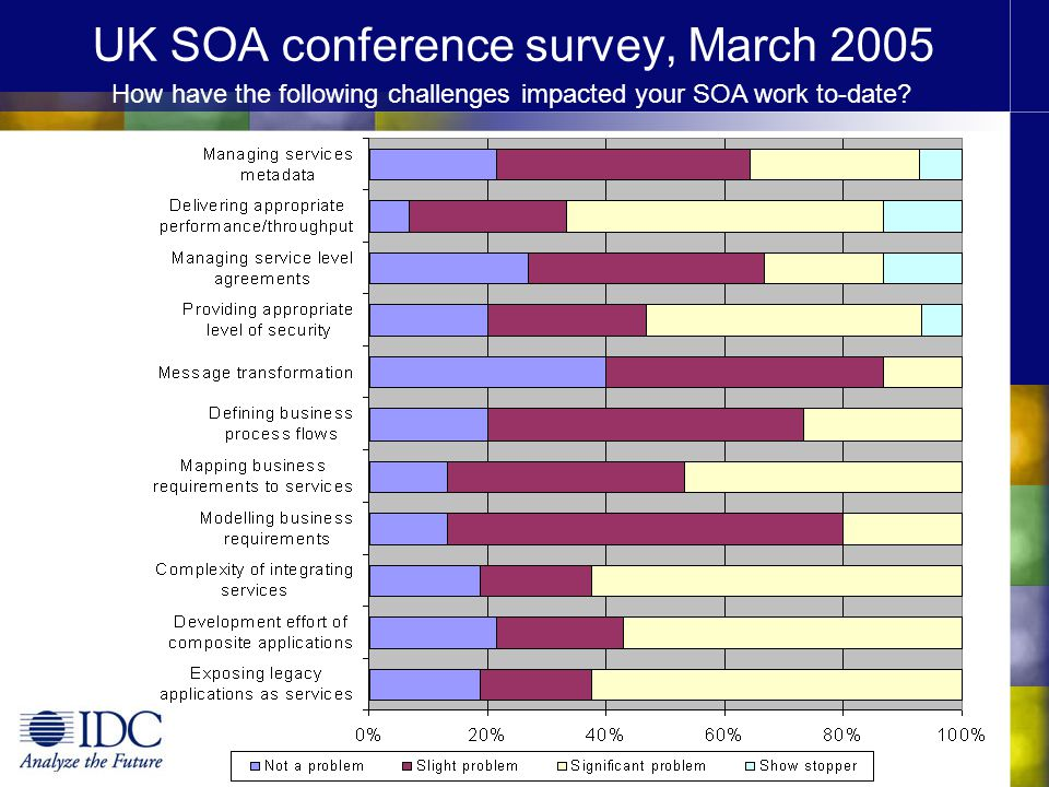 UK SOA conference survey, March 2005 How have the following challenges impacted your SOA work to-date?