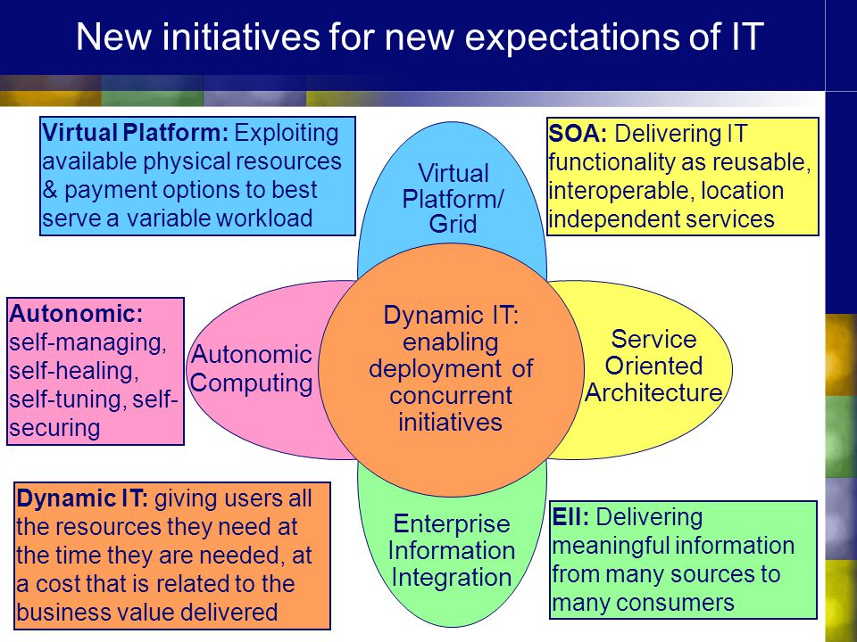Service Oriented Architecture New initiatives for new expectations of IT Virtual Platform: Exploiting available physical resources & payment options t