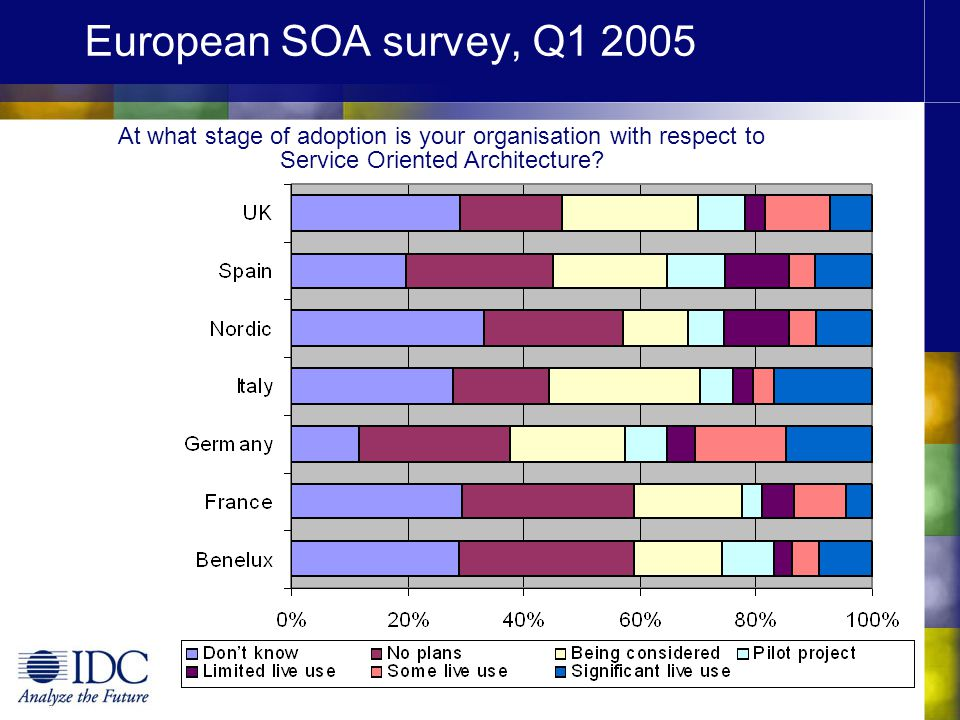 European SOA survey, Q1 2005 At what stage of adoption is your organisation with respect to Service Oriented Architecture?