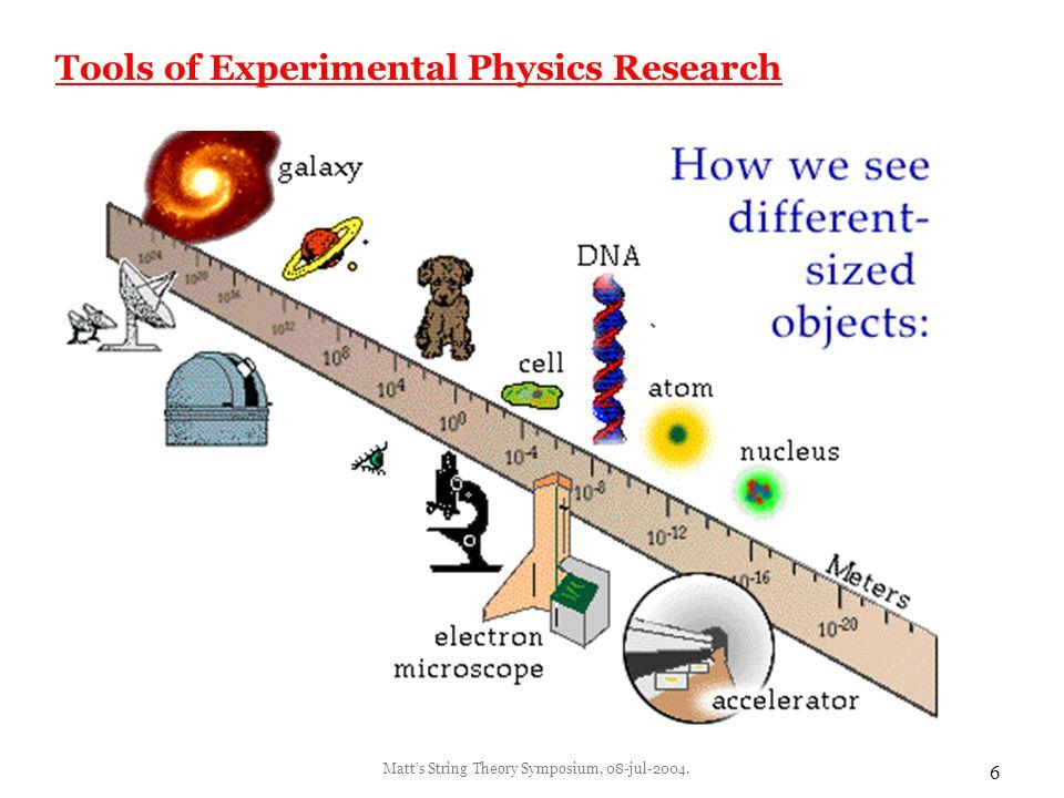 Matt's String Theory Symposium, 08-jul-2004.17 Q3: Sci-fi vs.