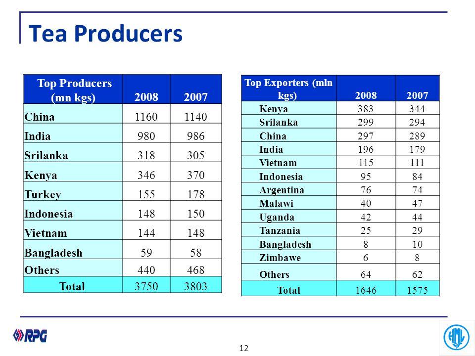 Tea Producers Top Producers (mn kgs)20082007 China11601140 India980986 Srilanka318305 Kenya346370 Turkey155178 Indonesia148150 Vietnam144148 Banglades