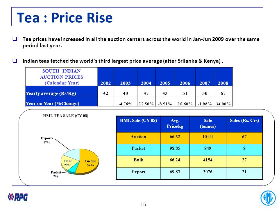 Tea : Price Rise  Tea prices have increased in all the auction centers across the world in Jan-Jun 2009 over the same period last year.  Indian teas