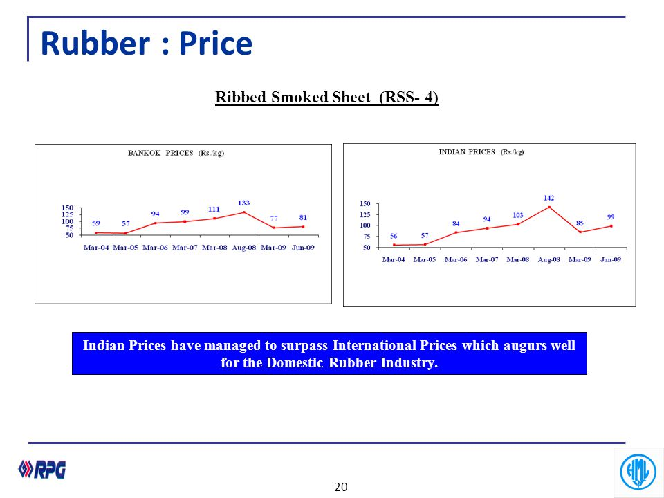Rubber : Price Indian Prices have managed to surpass International Prices which augurs well for the Domestic Rubber Industry. Ribbed Smoked Sheet (RSS