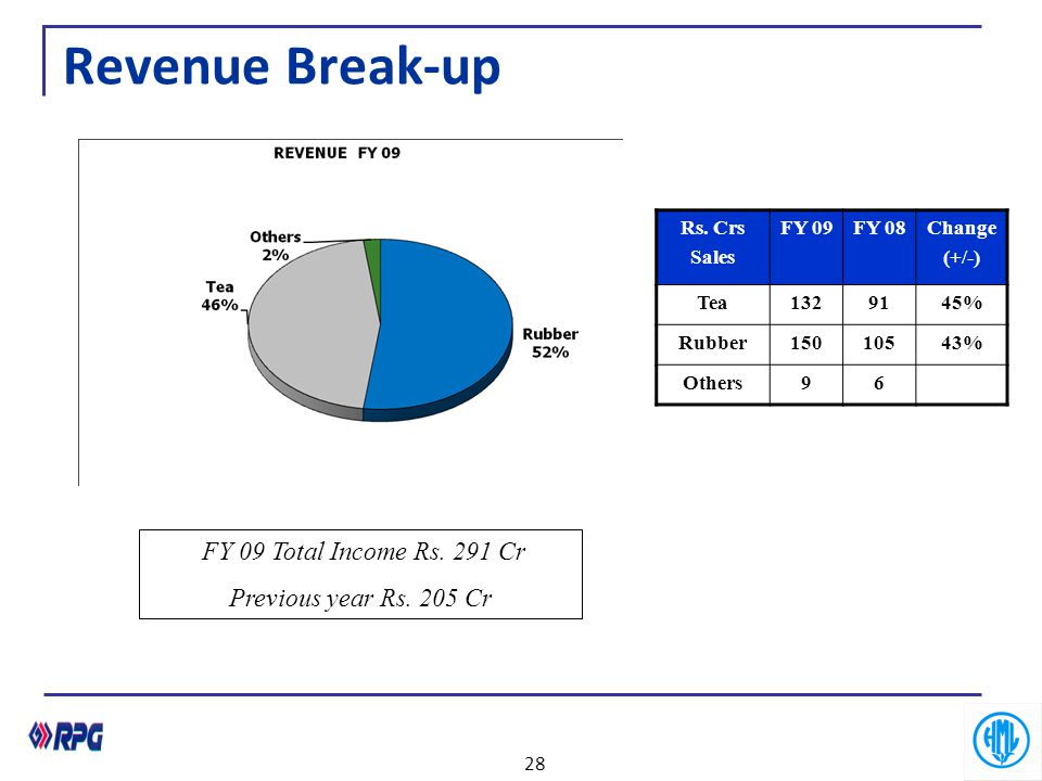 Revenue Break-up FY 09 Total Income Rs. 291 Cr Previous year Rs. 205 Cr Rs. Crs Sales FY 09FY 08Change (+/-) Tea1329145% Rubber15010543% Others96 28