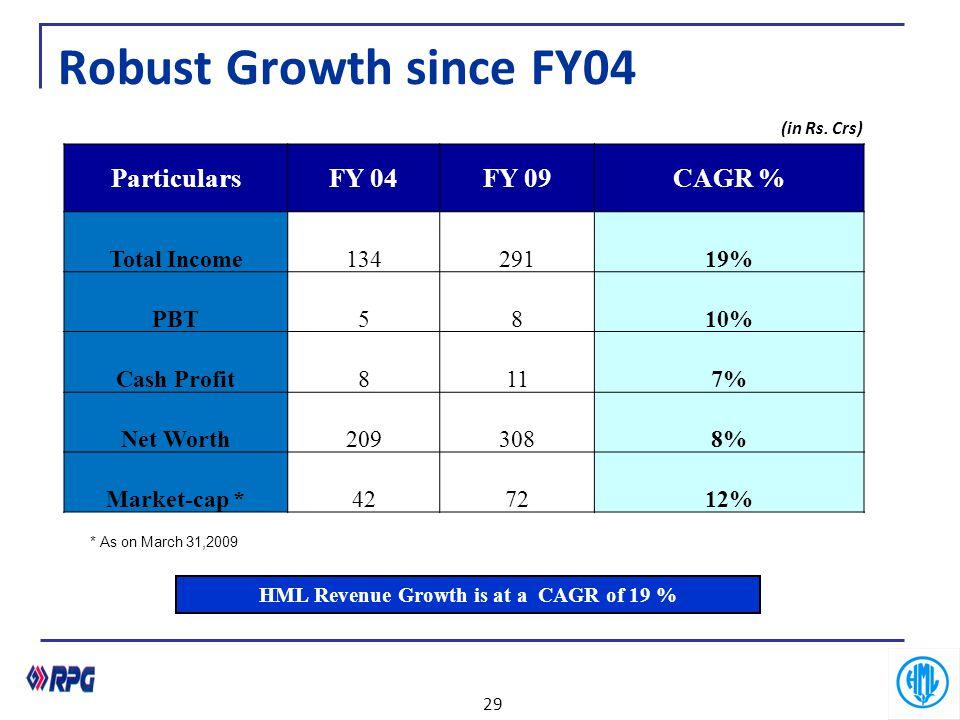 Robust Growth since FY04 ParticularsFY 04FY 09CAGR % Total Income13429119% PBT5810% Cash Profit8117% Net Worth2093088% Market-cap *427212% HML Revenue