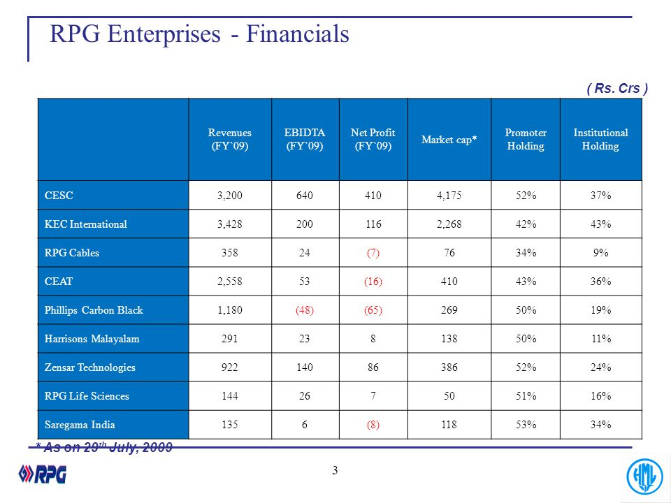 Revenues (FY`09) EBIDTA (FY`09) Net Profit (FY`09) Market cap* Promoter Holding Institutional Holding CESC3,2006404104,17552%37% KEC International3,42
