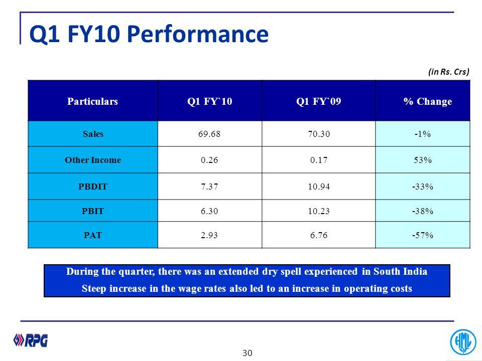 ParticularsQ1 FY`10Q1 FY`09% Change Sales69.6870.30-1% Other Income0.260.1753% PBDIT7.3710.94-33% PBIT6.3010.23-38% PAT2.936.76-57% Q1 FY10 Performanc