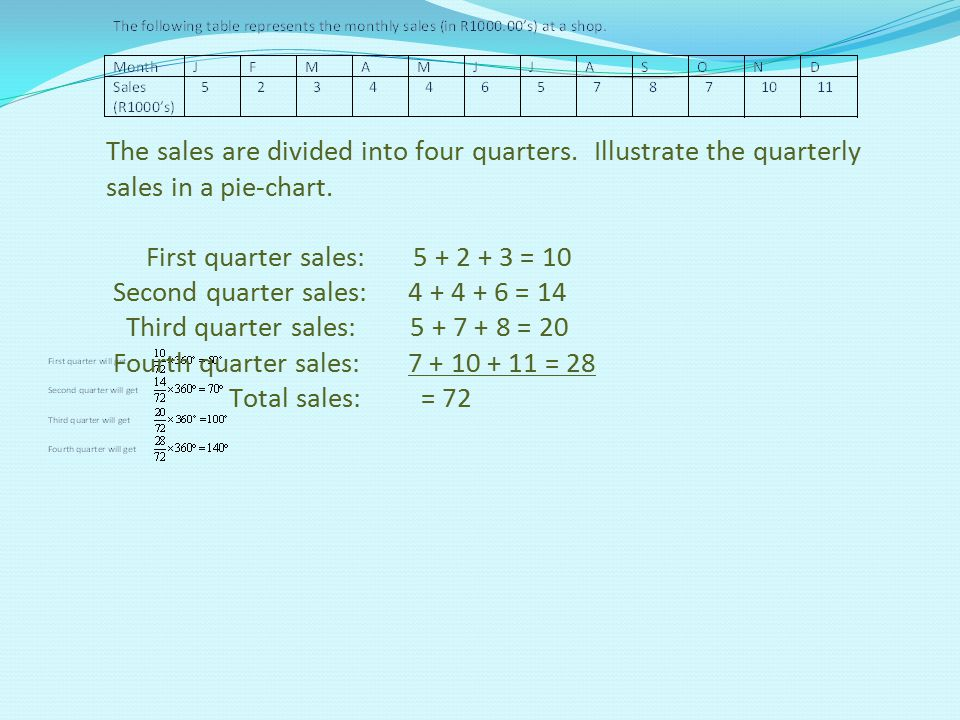 The sales are divided into four quarters. Illustrate the quarterly sales in a pie-chart. First quarter sales: 5 + 2 + 3 = 10 Second quarter sales: 4 +