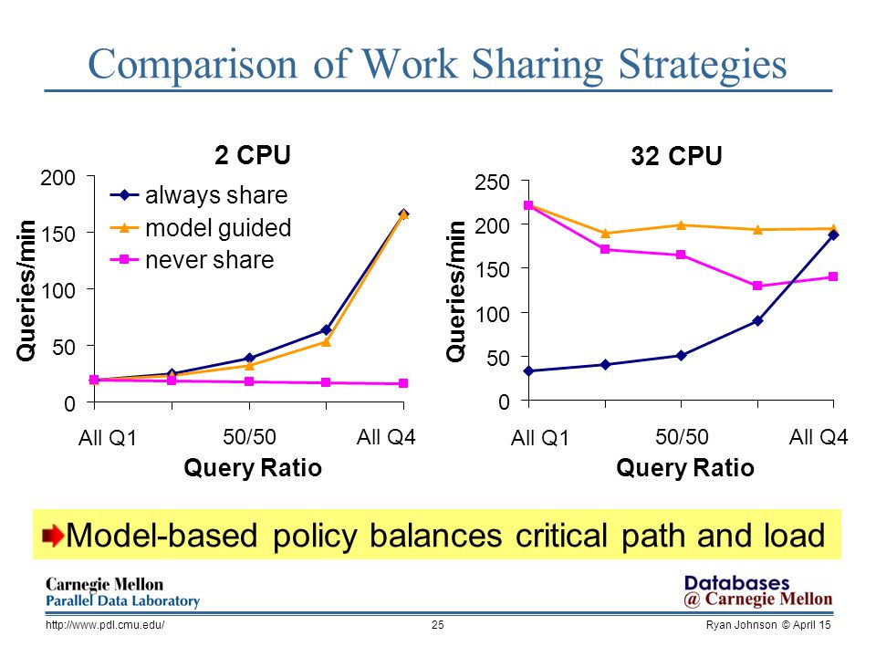 Ryan Johnson © April 15http://  Comparison of Work Sharing Strategies Model-based policy balances critical path and load 2 CPU All Q1 50/50All Q4 Query Ratio Queries/min always share model guided never share 32 CPU Queries/min All Q1 50/50All Q4 Query Ratio