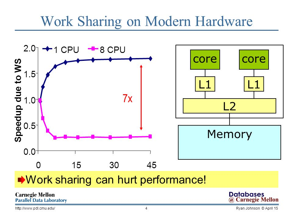 Ryan Johnson © April 15http://www.pdl.cmu.edu/25 Comparison of Work Sharing Strategies Model-based policy balances critical path and load 2 CPU 0 50 100 150 200 All Q1 50/50All Q4 Query Ratio Queries/min always share model guided never share 32 CPU 0 50 100 150 200 250 Queries/min All Q1 50/50All Q4 Query Ratio