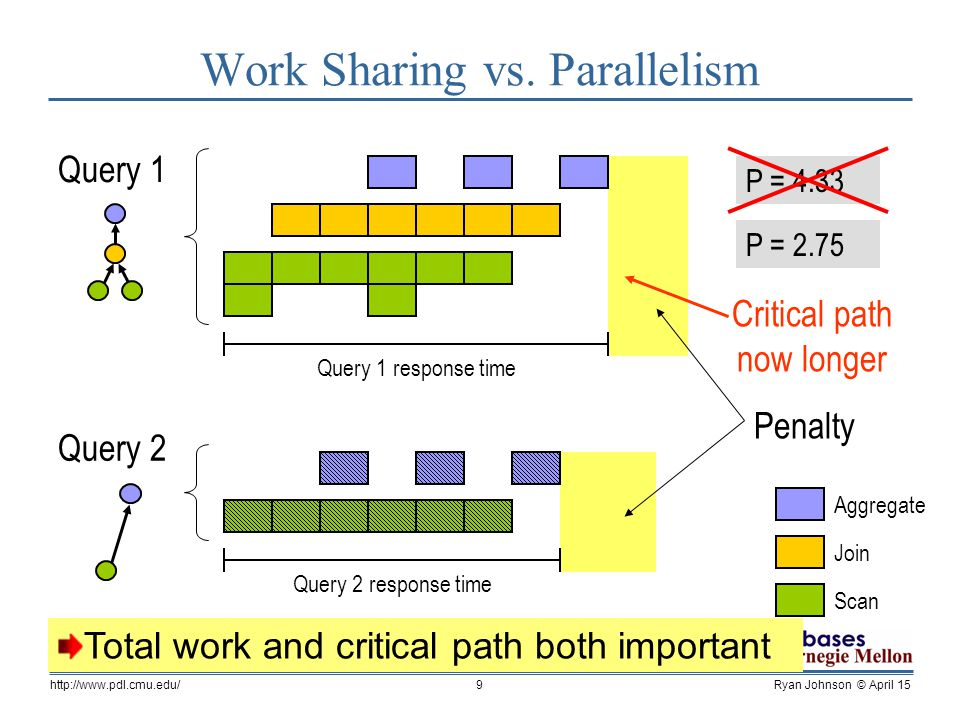 Ryan Johnson © April 15http://www.pdl.cmu.edu/20 0 0.5 1 1.5 2 2.5 08162432 Shared Queries Benefit from Work Sharing 4 8 Exploring WS vs.