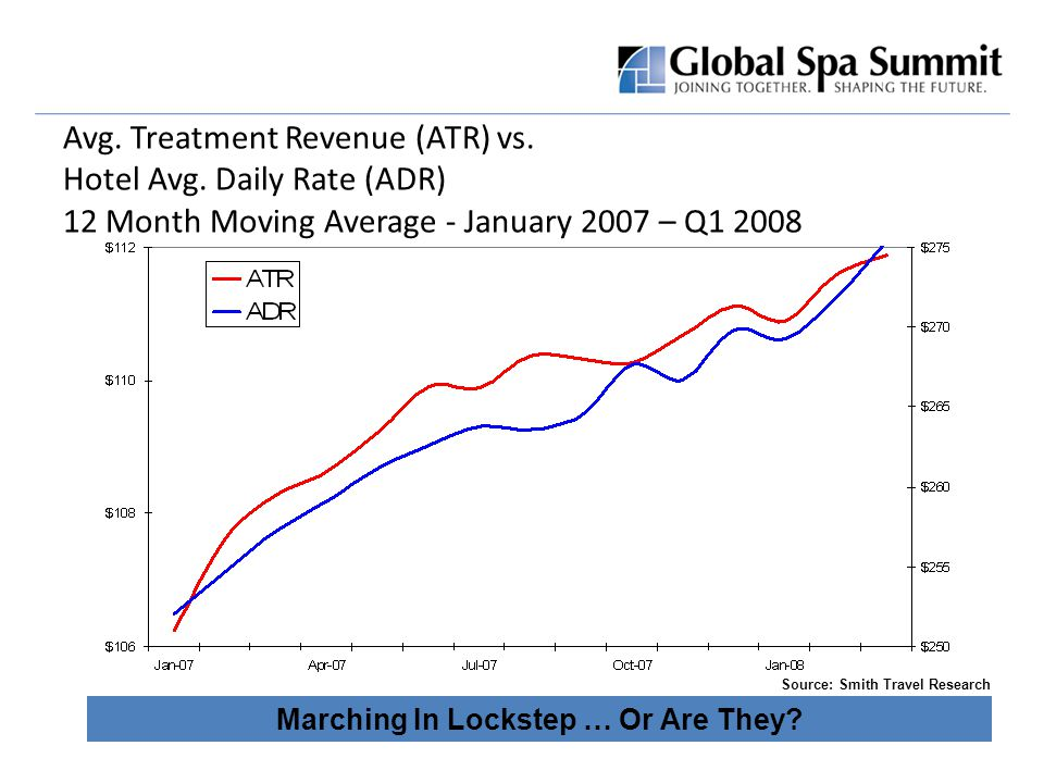 Avg. Treatment Revenue (ATR) vs. Hotel Avg.