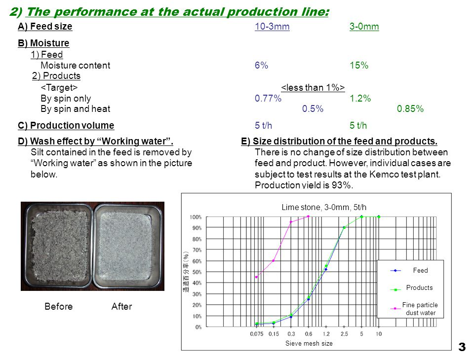 2) The performance at the actual production line: 3 A) Feed size 10-3mm 3-0mm B) Moisture 1) Feed Moisture content 6% 15% 2) Products By spin only 0.77% 1.2% By spin and heat 0.5% 0.85% C) Production volume 5 t/h 5 t/h D) Wash effect by Working water .