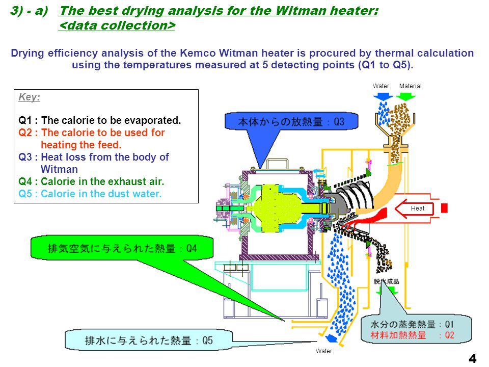 3) - a)The best drying analysis for the Witman heater: 4 Drying efficiency analysis of the Kemco Witman heater is procured by thermal calculation usin