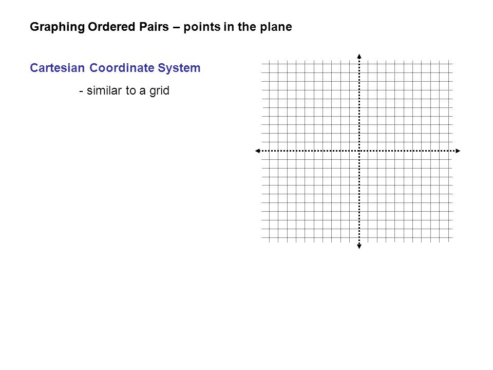 Graphing Ordered Pairs Cartesian Coordinate System - similar to a grid Graphing Ordered Pairs – points in the plane