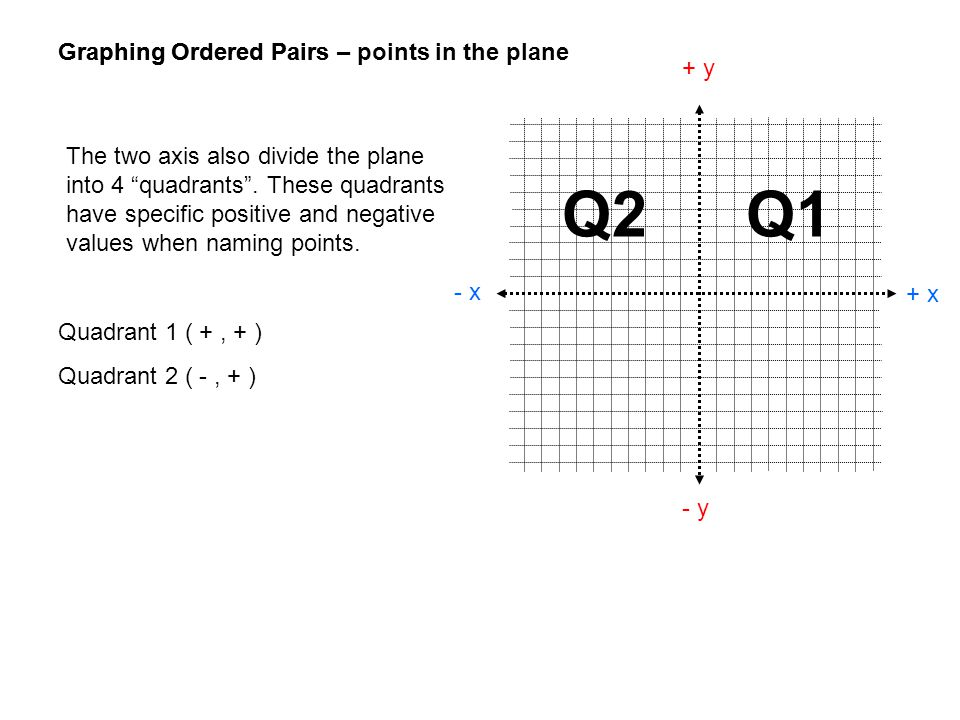 Graphing Ordered Pairs + x - x + y - y Graphing Ordered Pairs – points in the plane Quadrant 1 ( +, + ) Quadrant 2 ( -, + ) Q1Q2 The two axis also div