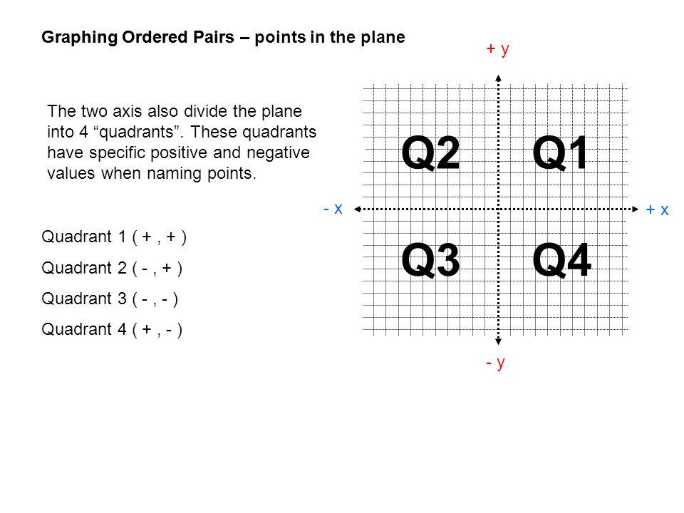 Graphing Ordered Pairs + x - x + y - y Graphing Ordered Pairs – points in the plane Quadrant 1 ( +, + ) Quadrant 2 ( -, + ) Quadrant 3 ( -, - ) Quadra