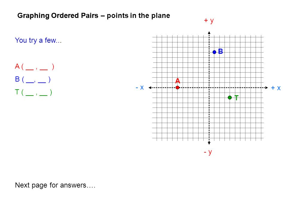 Graphing Ordered Pairs + x - x + y - y Graphing Ordered Pairs – points in the plane You try a few... A ( __, __ ) B ( __, __ ) T ( __, __ ) A B T Next