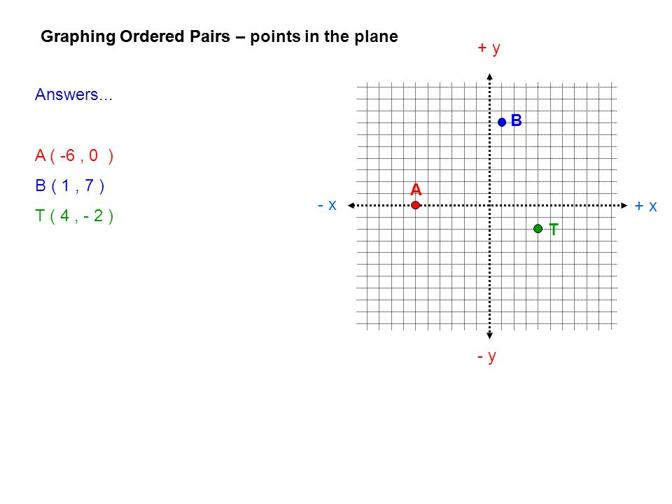 Graphing Ordered Pairs + x - x + y - y Graphing Ordered Pairs – points in the plane Answers... A ( -6, 0 ) B ( 1, 7 ) T ( 4, - 2 ) A B T