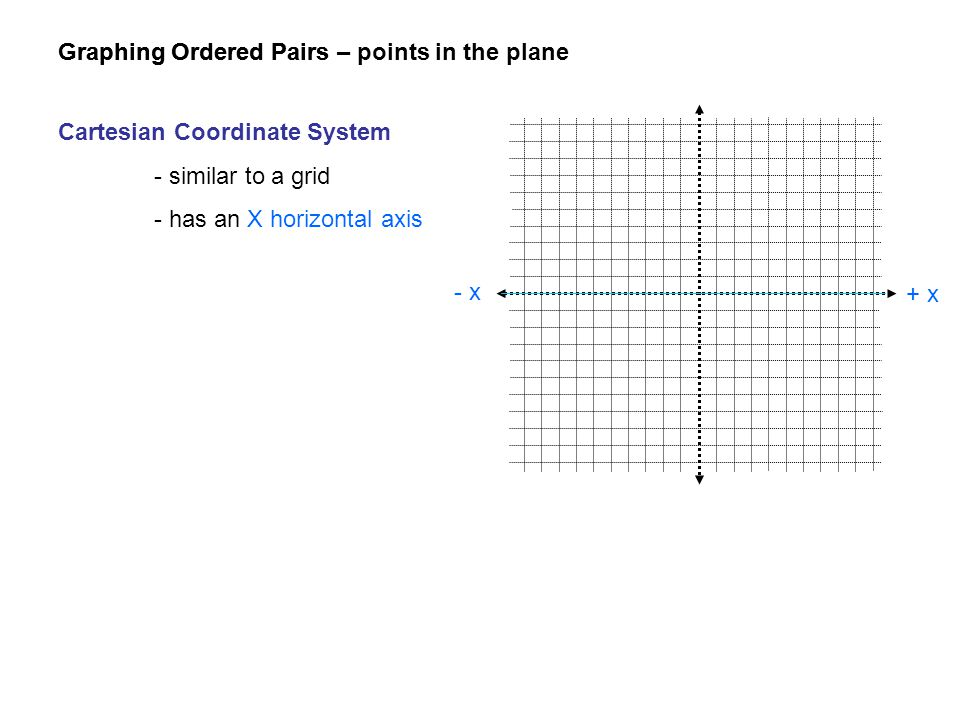 Graphing Ordered Pairs Cartesian Coordinate System - similar to a grid - has an X horizontal axis + x - x Graphing Ordered Pairs – points in the plane