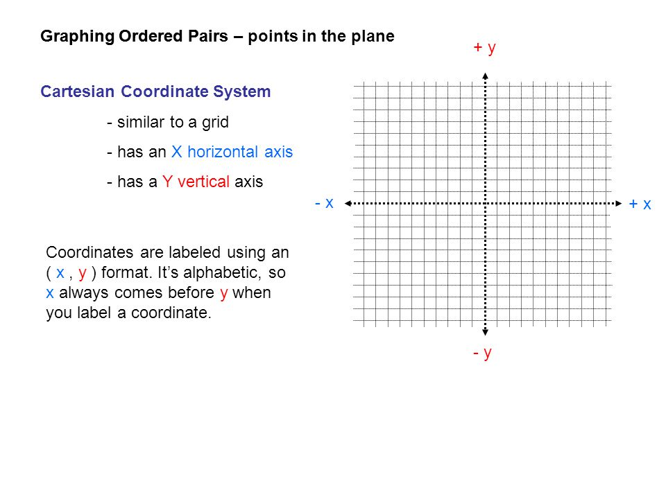 Graphing Ordered Pairs Cartesian Coordinate System - similar to a grid - has an X horizontal axis - has a Y vertical axis + x - x + y - y Coordinates