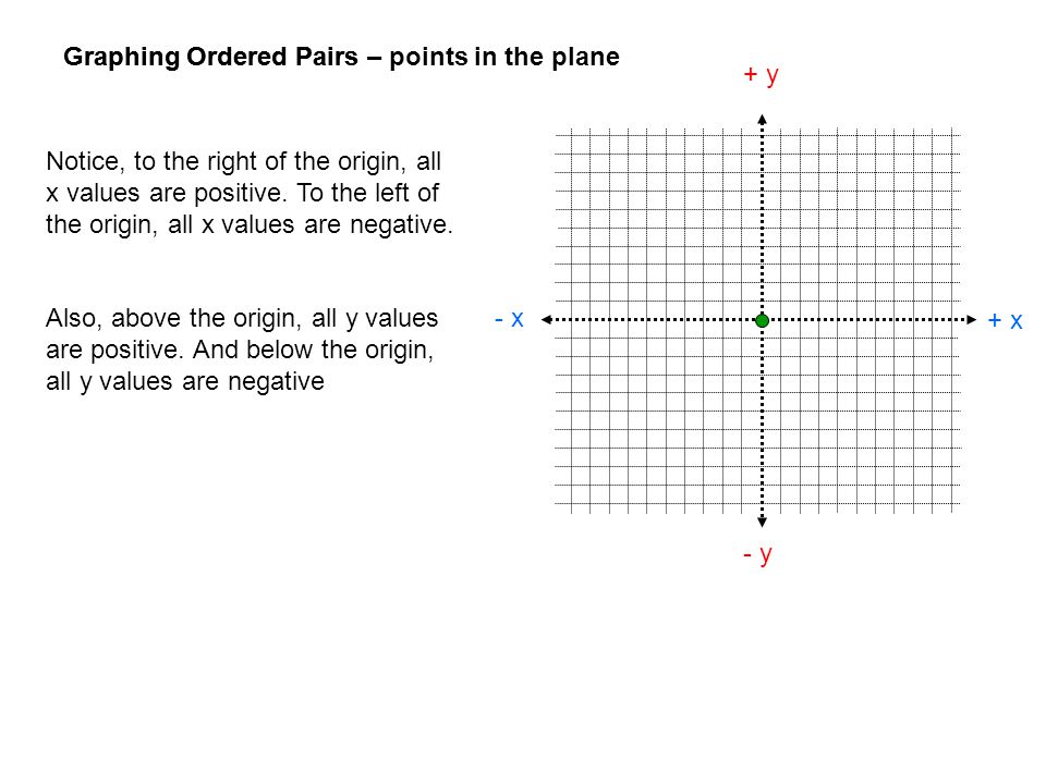 Graphing Ordered Pairs + x - x + y - y Notice, to the right of the origin, all x values are positive. To the left of the origin, all x values are nega