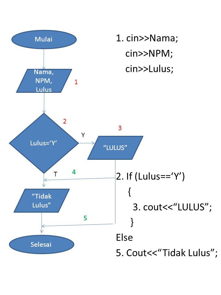 """1. cin>>Nama; cin>>NPM; cin>>Lulus; 2. If (Lulus=='Y') { 3. cout<<""""LULUS""""; } Else 5. Cout<<""""Tidak Lulus""""; Mulai Nama, NPM, Lulus Lulus='Y' Y T """"LULUS"""""""