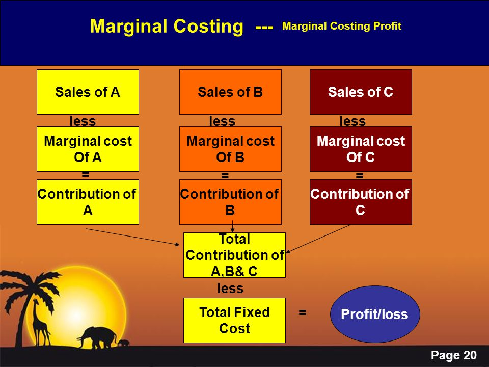Page 20 Marginal Costing --- Marginal Costing Profit Sales of A Marginal cost Of A Contribution of A Total Contribution of A,B& C Total Fixed Cost Sal