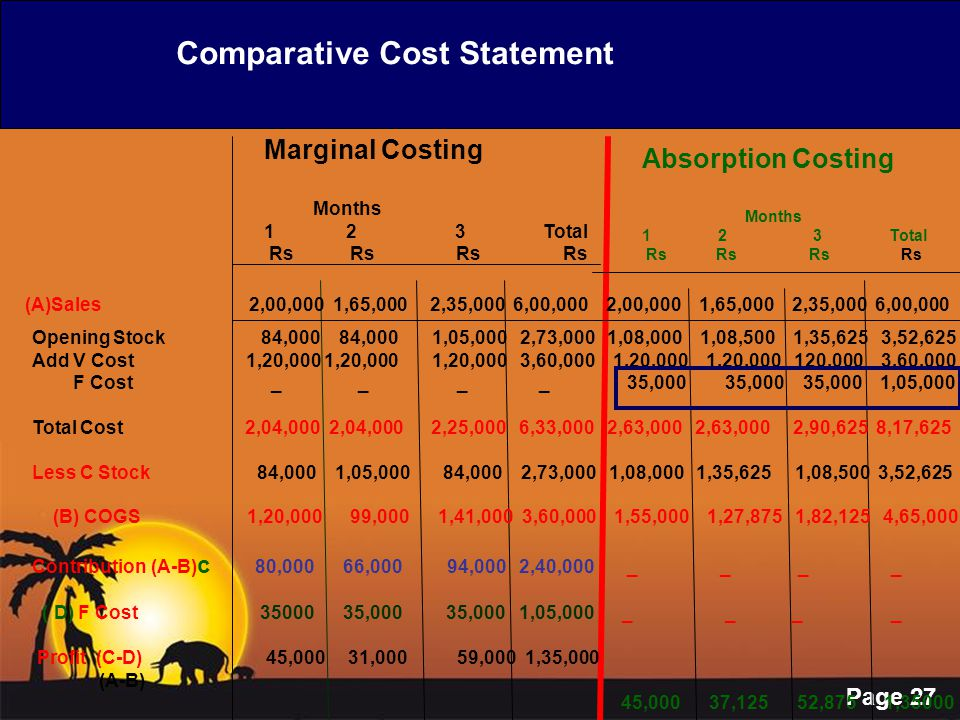 Page 27 Marginal Costing Months 1 2 3 Total Rs Rs Rs Rs Absorption Costing Months 1 2 3 Total Rs Rs Rs Rs (A)Sales 2,00,000 1,65,000 2,35,000 6,00,000