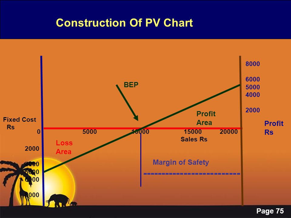 Page 75 Construction Of PV Chart 0 5000 10000 15000 20000 Sales Rs Fixed Cost Rs 2000 4000 5000 6000 8000 6000 5000 4000 2000 Profit Rs BEP Loss Area