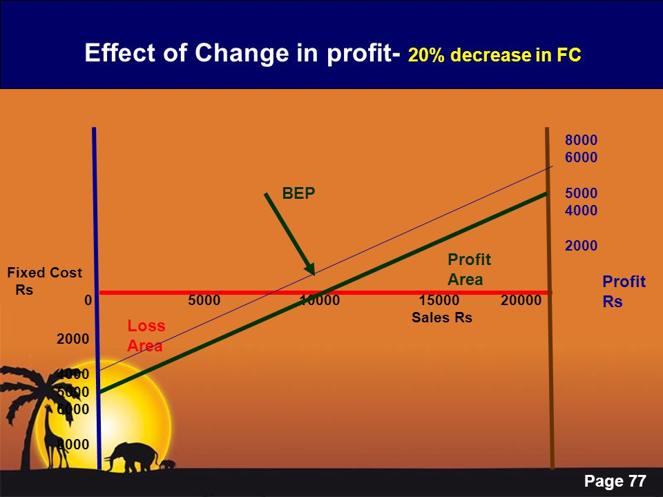 Page 77 Effect of Change in profit- 20% decrease in FC 0 5000 10000 15000 20000 Sales Rs Fixed Cost Rs 2000 4000 5000 6000 8000 Profit Rs BEP Loss Are